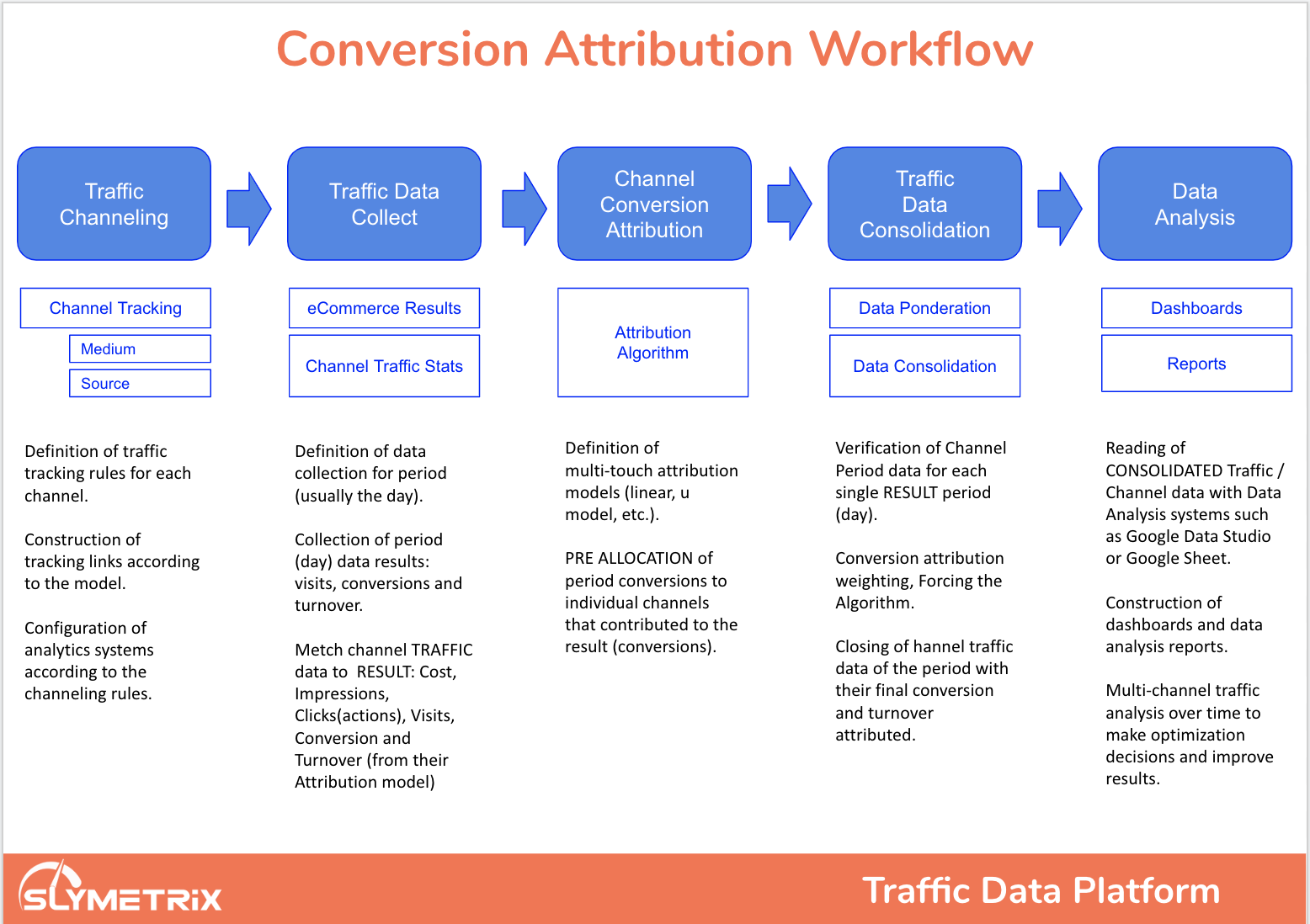 conversion attribution workflow