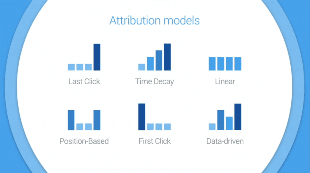 ecommerce attribution models