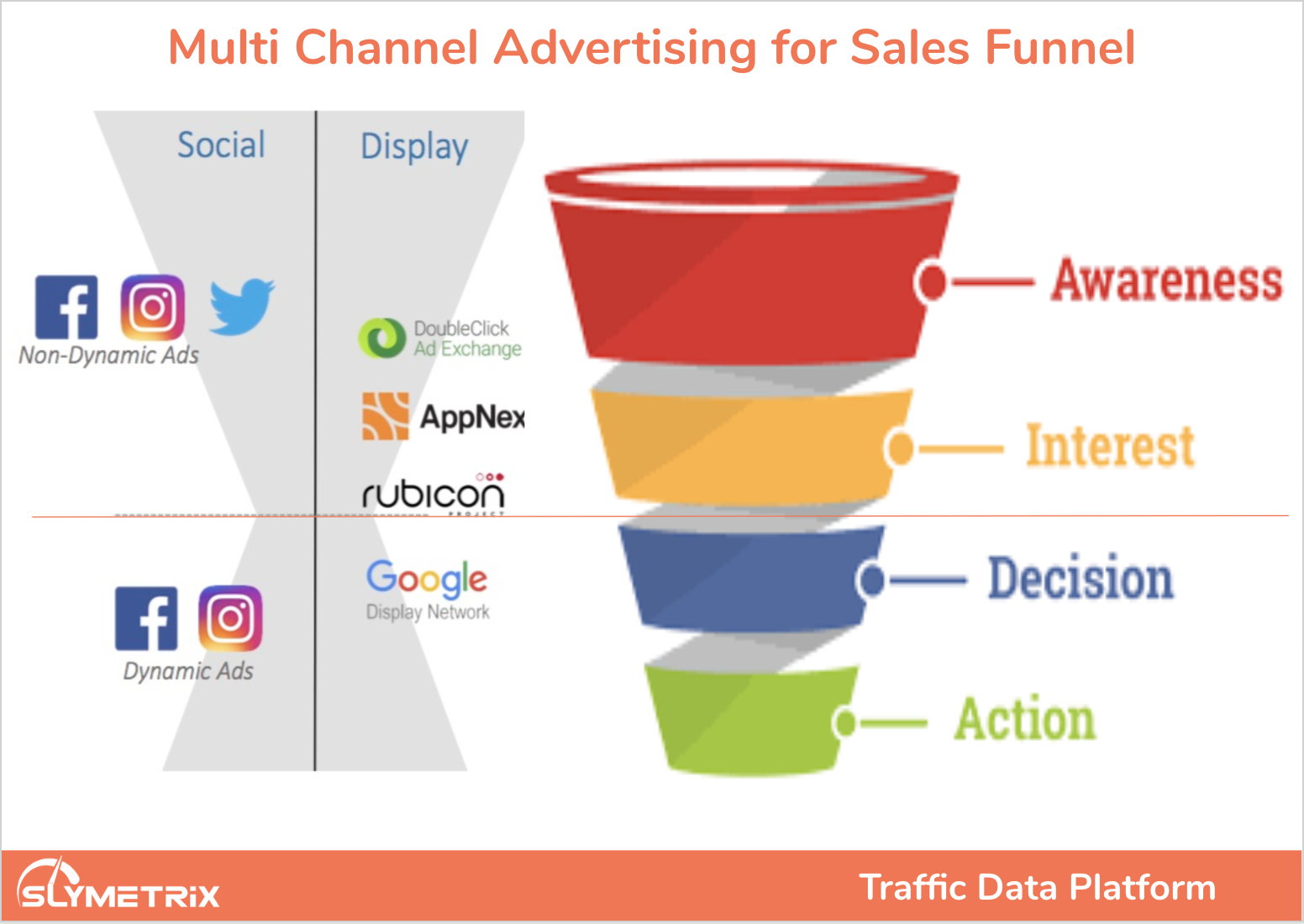 multichannel ecommerce advertising