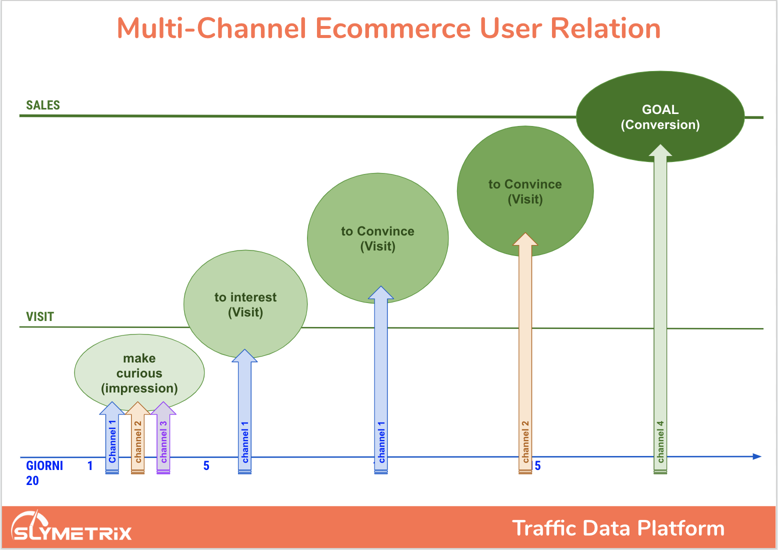 multichannel ecommerce attribution